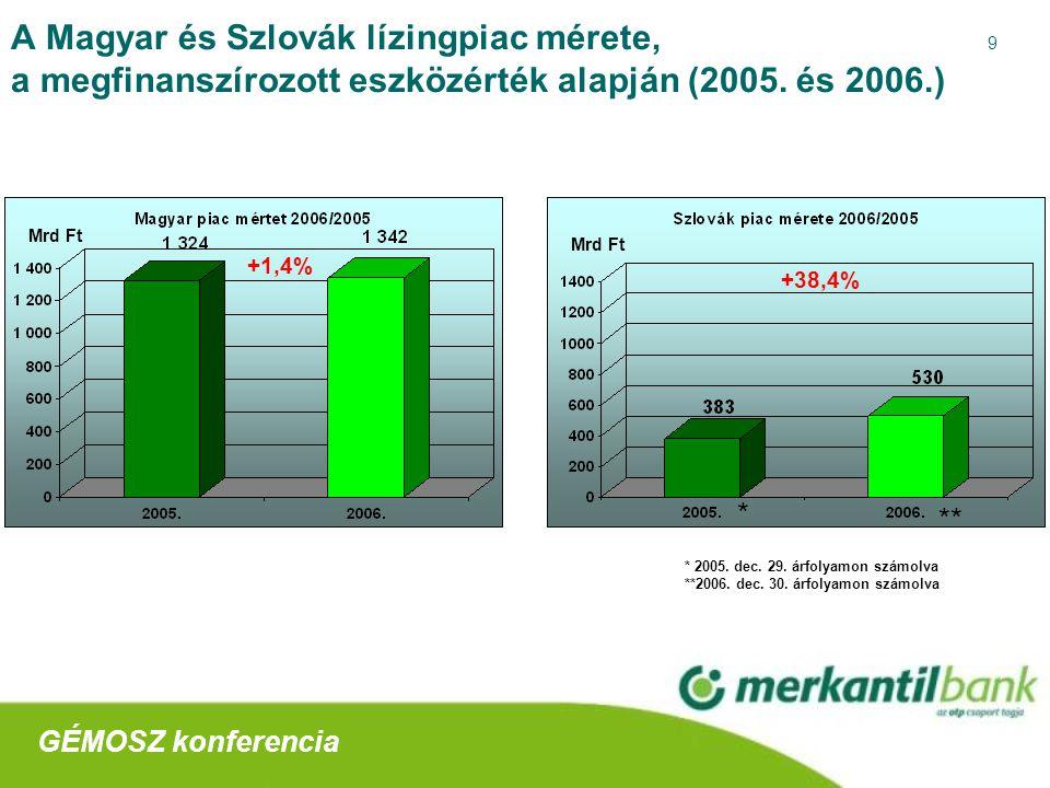 9 A Magyar és Szlovák lízingpiac mérete, a megfinanszírozott eszközérték alapján (2005.