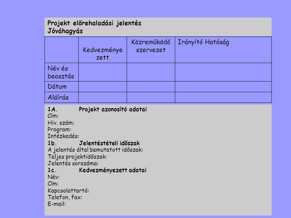 Projekt előrehaladási jelentés Jóváhagyás Kedvezménye zett Közreműködő szervezet Irányító Hatóság Név és beosztás Dátum Aláírás 1A.Projekt azonosító a