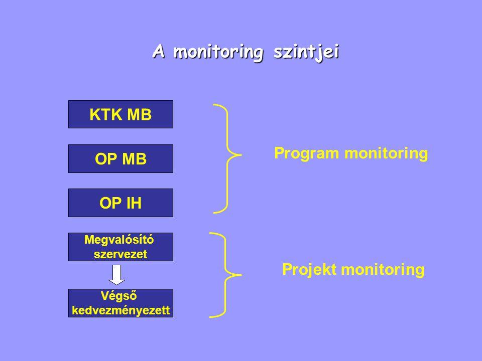 A monitoring szintjei KTK MB OP MB OP IH Megvalósító szervezet Végső kedvezményezett Program monitoring Projekt monitoring