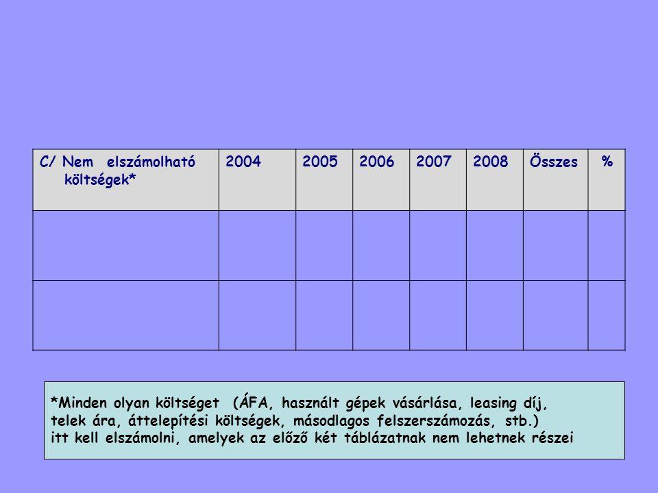 C/ Nem elszámolható költségek* 20042005200620072008Összes% *Minden olyan költséget (ÁFA, használt gépek vásárlása, leasing díj, telek ára, áttelepítés