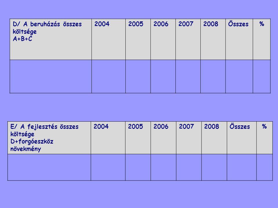 D/ A beruházás összes költsége A+B+C 20042005200620072008Összes% E/ A fejlesztés összes költsége D+forgóeszköz növekmény 20042005200620072008Összes%