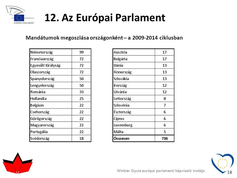 Winkler Gyula európai parlamenti képviselő irodája 12. Az Európai Parlament Mandátumok megoszlása országonként – a 2009-2014 ciklusban 18