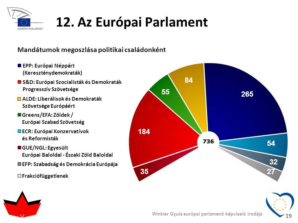 Winkler Gyula európai parlamenti képviselő irodája 12. Az Európai Parlament EPP: Európai Néppárt (Kereszténydemokraták) S&D: Európai Szocialisták és D