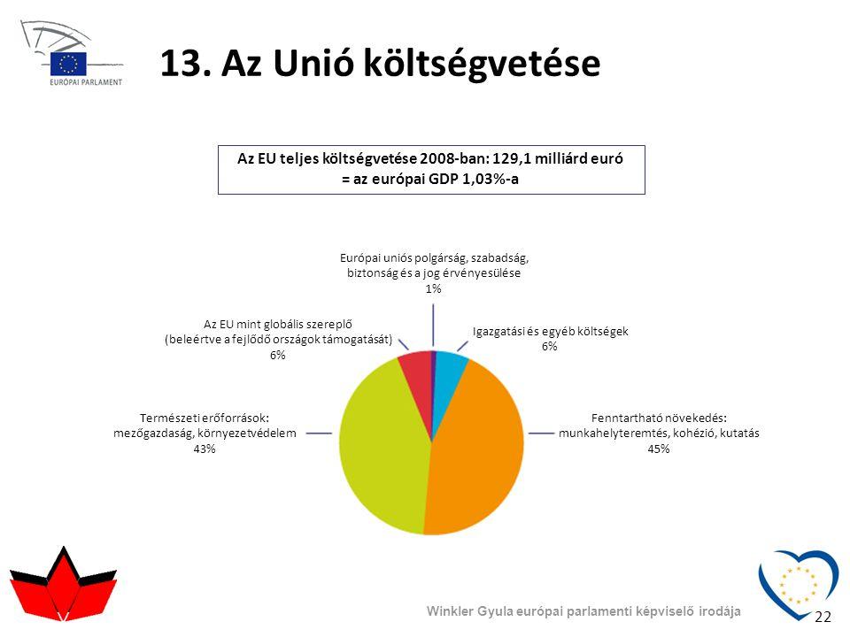 13. Az Unió költségvetése Az EU teljes költségvetése 2008-ban: 129,1 milliárd euró = az európai GDP 1,03%-a Európai uniós polgárság, szabadság, bizton