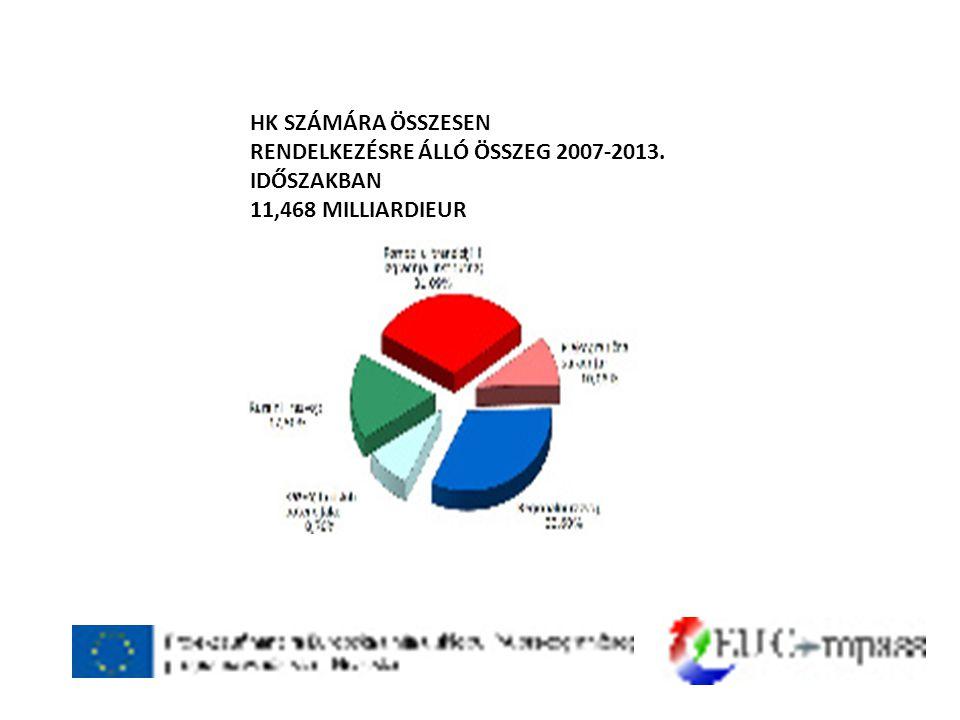 HK SZÁMÁRA ÖSSZESEN RENDELKEZÉSRE ÁLLÓ ÖSSZEG 2007-2013. IDŐSZAKBAN 11,468 MILLIARDIEUR