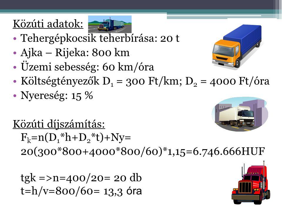 Közúti adatok: •Tehergépkocsik teherbírása: 20 t •Ajka – Rijeka: 800 km •Üzemi sebesség: 60 km/óra •Költségtényezők D 1 = 300 Ft/km; D 2 = 4000 Ft/óra