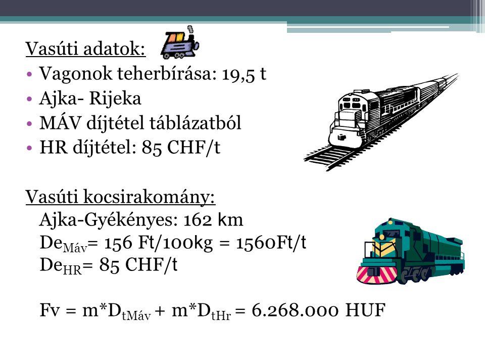 Vasúti adatok: •Vagonok teherbírása: 19,5 t •Ajka- Rijeka •MÁV díjtétel táblázatból •HR díjtétel: 85 CHF/t Vasúti kocsirakomány: Ajka-Gyékényes: 162 k
