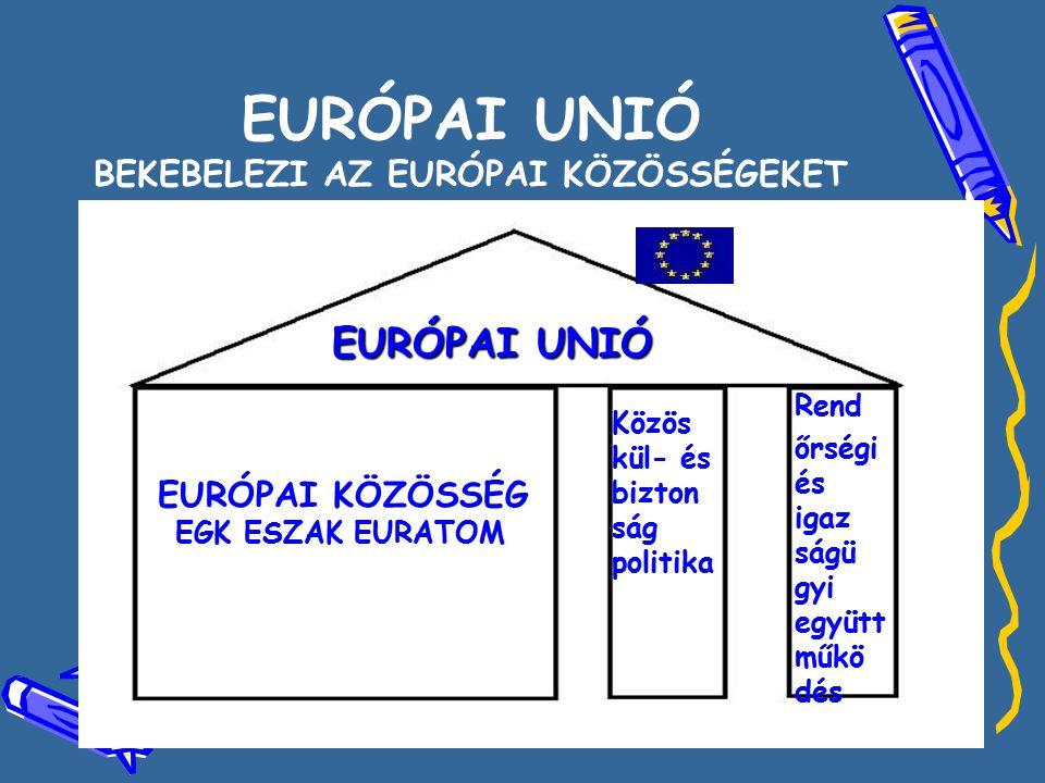 EURÓPAI UNIÓ BEKEBELEZI AZ EURÓPAI KÖZÖSSÉGEKET EURÓPAI UNIÓ EURÓPAI KÖZÖSSÉG EGK ESZAK EURATOM CFSPJHA Közös kül- és bizton ság politika Rend őrségi és igaz ságü gyi együtt műkö dés