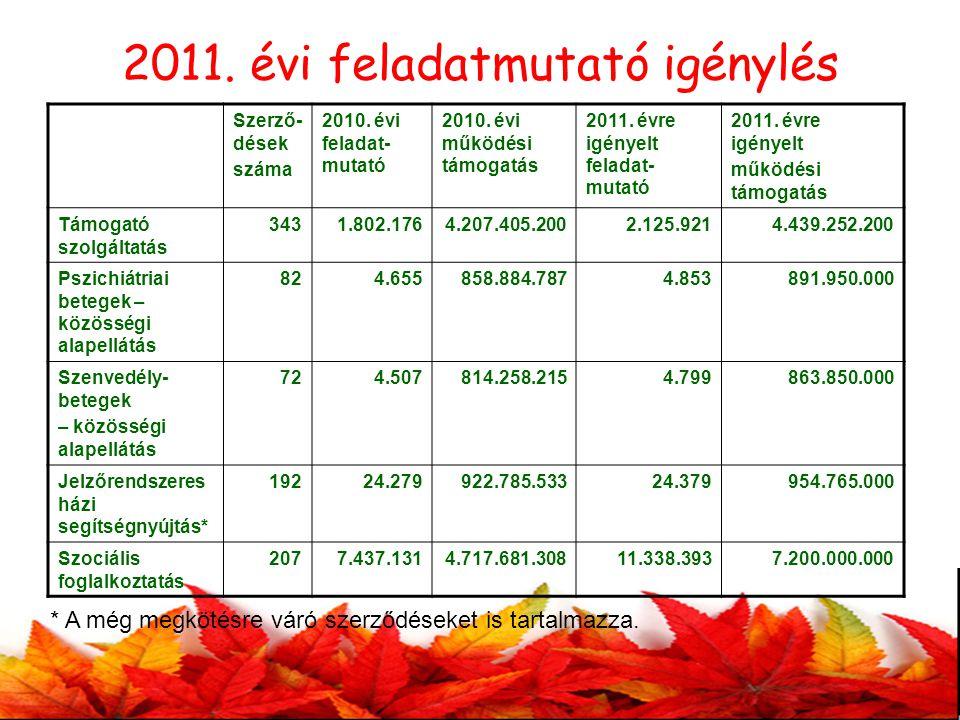 2011.évi feladatmutató igénylés Szerző- dések száma 2010.