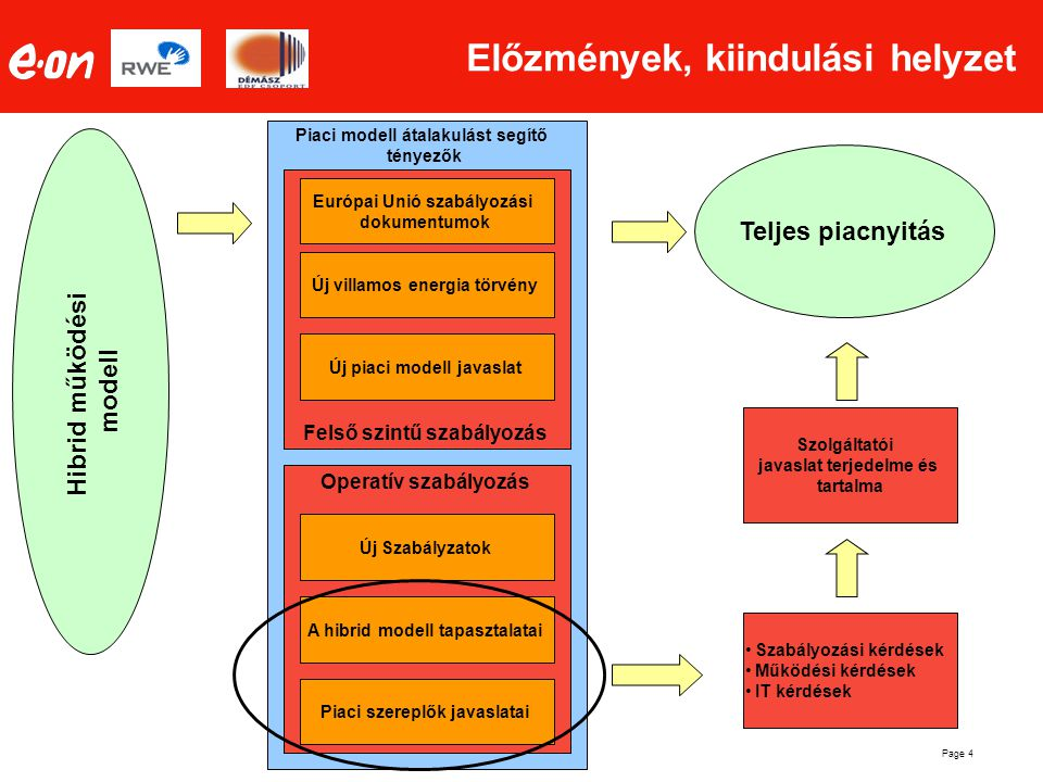 Page 4 Piaci modell átalakulást segítő tényezők Operatív szabályozás Felső szintű szabályozás Előzmények, kiindulási helyzet Teljes piacnyitás Új piac