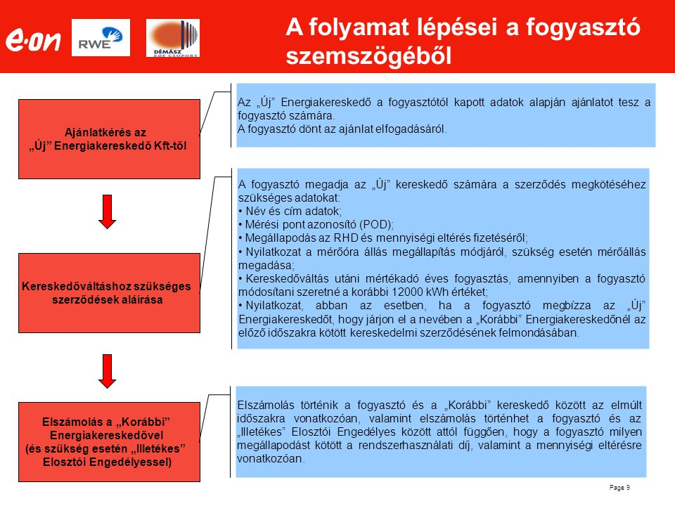 """Page 9 A folyamat lépései a fogyasztó szemszögéből Ajánlatkérés az """"Új"""" Energiakereskedő Kft-től Kereskedőváltáshoz szükséges szerződések aláírása Els"""