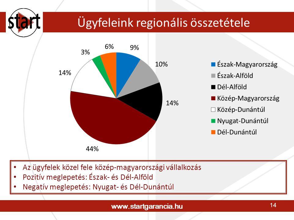 www.startgarancia.hu 14 Ügyfeleink regionális összetétele • Az ügyfelek közel fele közép-magyarországi vállalkozás • Pozitív meglepetés: Észak- és Dél-Alföld • Negatív meglepetés: Nyugat- és Dél-Dunántúl