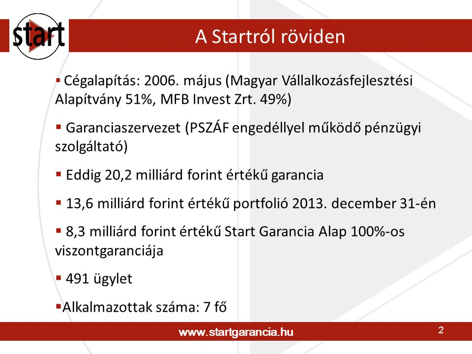 www.startgarancia.hu 3 A Start termékei  Pályázati garancia (11.261 millió Ft)  Hitelgarancia (1.835 millió Ft)  Befektetési tőkegarancia (535 millió Ft) Megjegyzés: 2013.