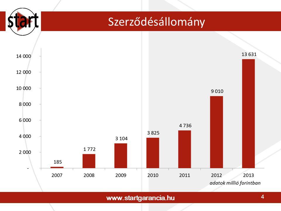 www.startgarancia.hu 15 Elérhetőségek Start Garancia Pénzügyi Szolgáltató Zrt.