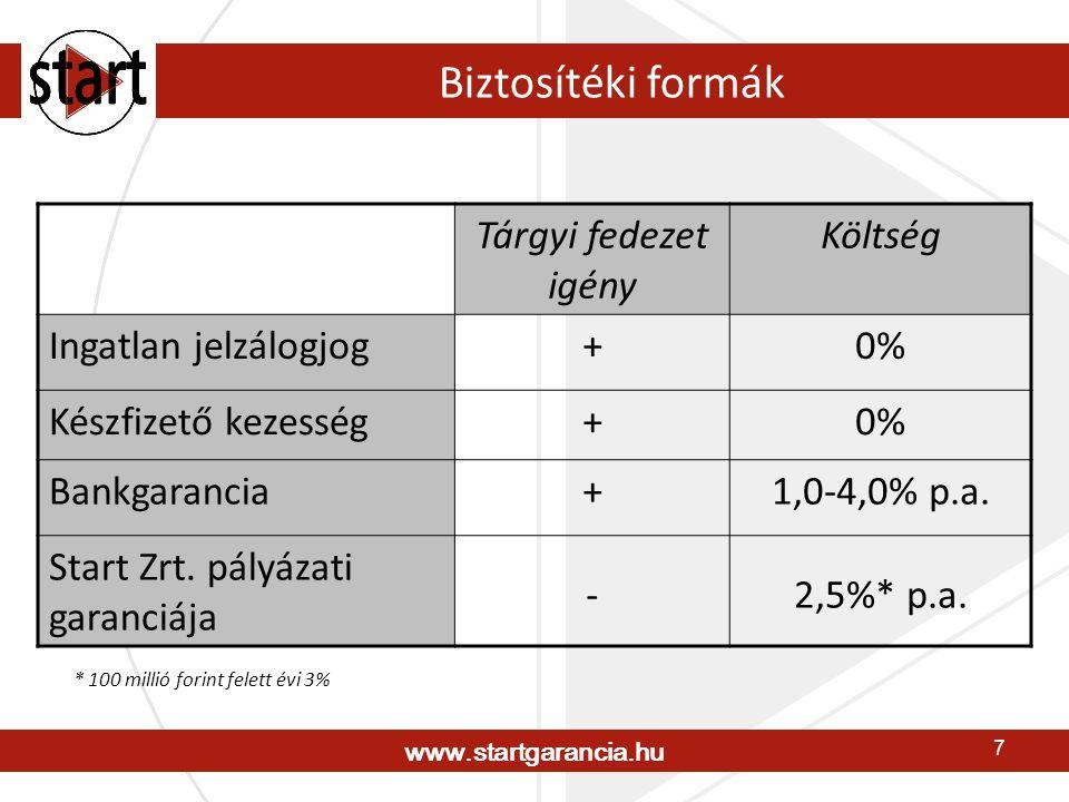 www.startgarancia.hu 7 Biztosítéki formák Tárgyi fedezet igény Költség Ingatlan jelzálogjog+0% Készfizető kezesség+0% Bankgarancia+1,0-4,0% p.a. Start