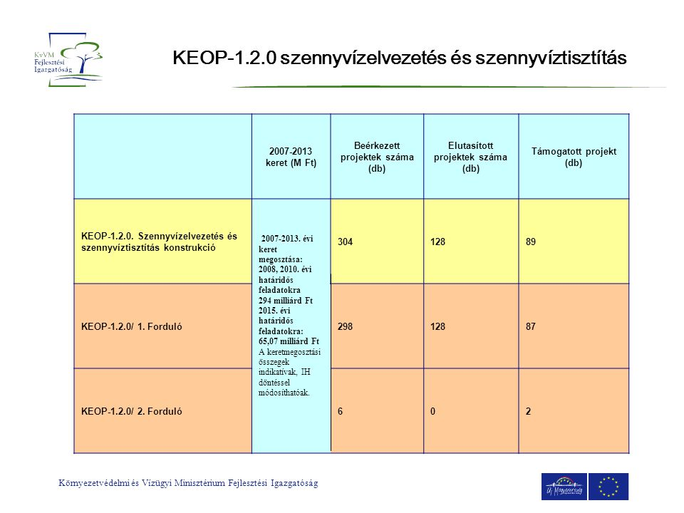 Környezetvédelmi és Vízügyi Minisztérium Fejlesztési Igazgatóság KEOP-1.2.0 szennyvízelvezetés és szennyvíztisztítás 2007-2013 keret (M Ft) Beérkezett