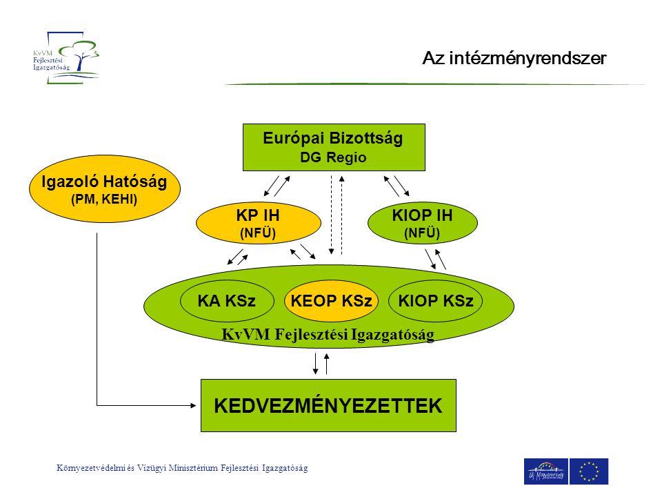 Környezetvédelmi és Vízügyi Minisztérium Fejlesztési Igazgatóság Az intézményrendszer Európai Bizottság DG Regio KP IH (NFÜ) KIOP IH (NFÜ) KvVM Fejles