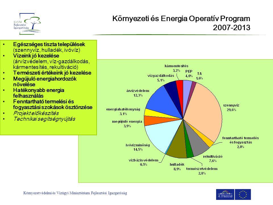 Környezetvédelmi és Vízügyi Minisztérium Fejlesztési Igazgatóság A tervezés keretei Új Magyarország Fejlesztési Terv Operatív Programok Akciótervek (gördülő tervezés) Pályázati kiírások