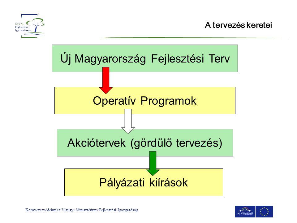 Környezetvédelmi és Vízügyi Minisztérium Fejlesztési Igazgatóság Akciótervezés •Az Operatív Program részletes szakmai tartalma •A végrehajtás konkrét lépései •Prioritás (a stratégia egy specifikus mérhető célja) •Célok rangsorolása •Célok megvalósulása •Mérés - indikátorok •az OP, illetve prioritás megvalósításának bemutatása és ütemezése a teljes időszakra •a támogatási konstrukciók részletes bemutatása •a konstrukciók részletes indoklása