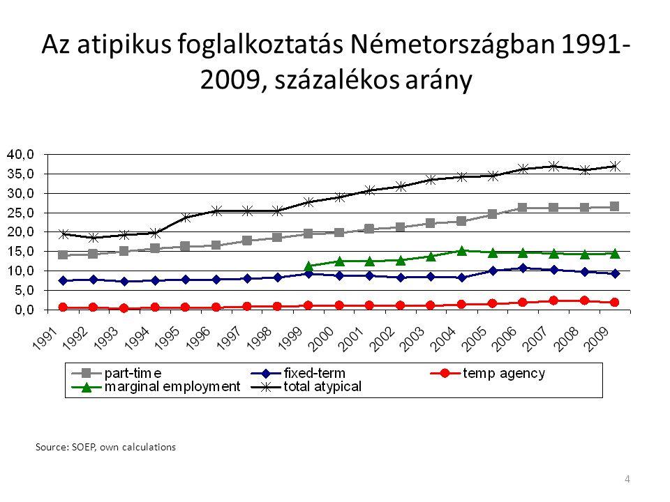 Source: SOEP, own calculations 4 Az atipikus foglalkoztatás Németországban 1991- 2009, százalékos arány
