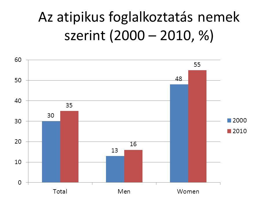 Az atipikus foglalkoztatás nemek szerint (2000 – 2010, %)