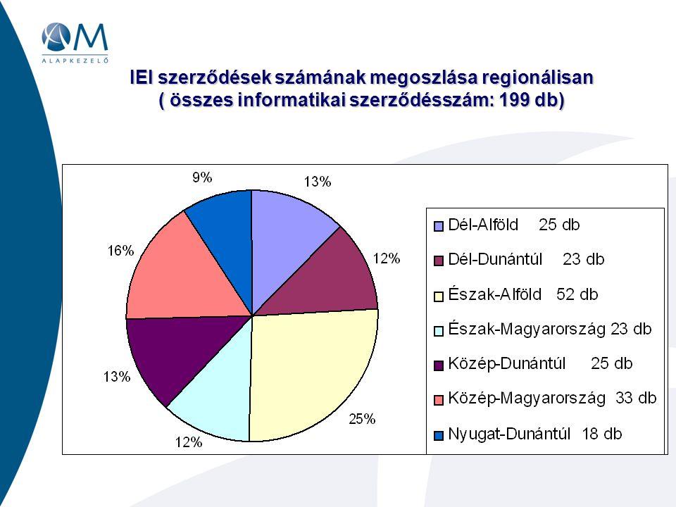 IEI szerződések számának megoszlása regionálisan ( összes informatikai szerződésszám: 199 db)