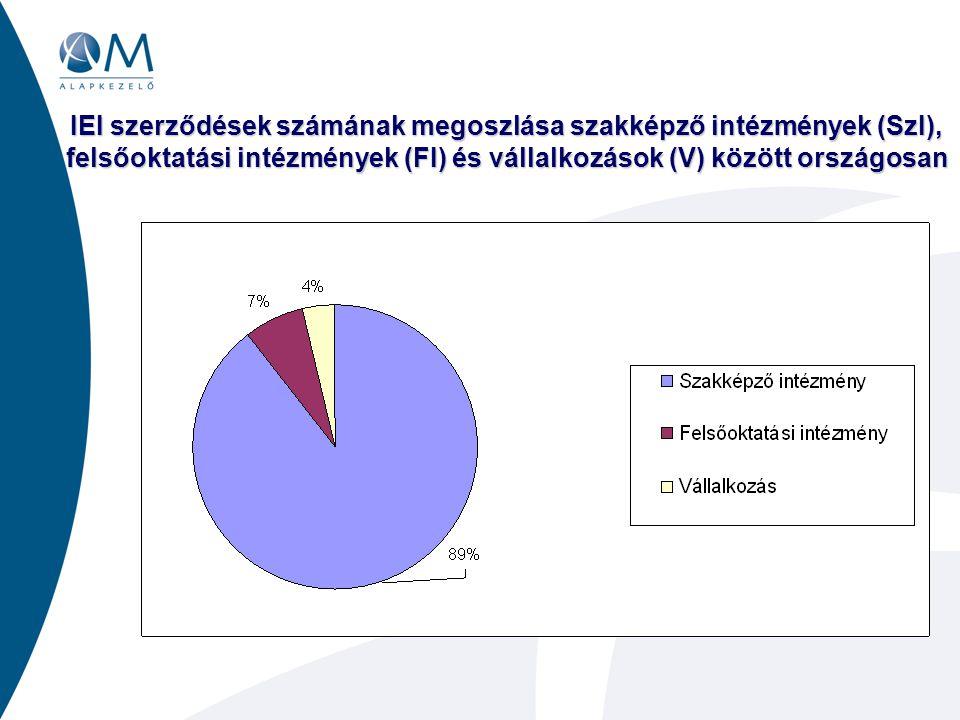 IEI szerződések számának megoszlása szakképző intézmények (SzI), felsőoktatási intézmények (FI) és vállalkozások (V) között országosan