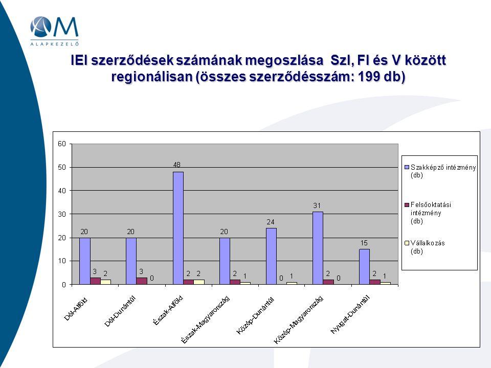 IEI szerződések számának megoszlása SzI, FI és V között regionálisan (összes szerződésszám: 199 db)