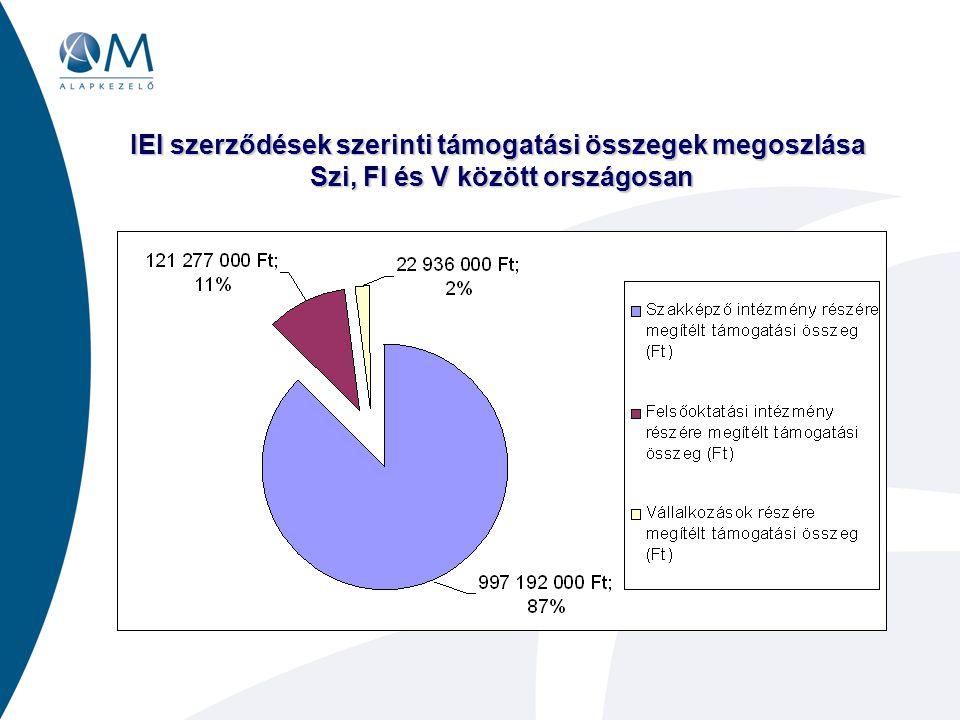 IEI szerződések szerinti támogatási összegek megoszlása Szi, FI és V között országosan