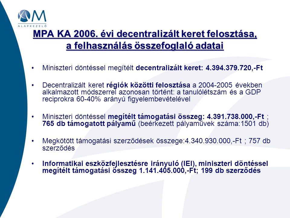 MPA KA 2006. évi decentralizált keret felosztása, a felhasználás összefoglaló adatai •Miniszteri döntéssel megítélt decentralizált keret: 4.394.379.72