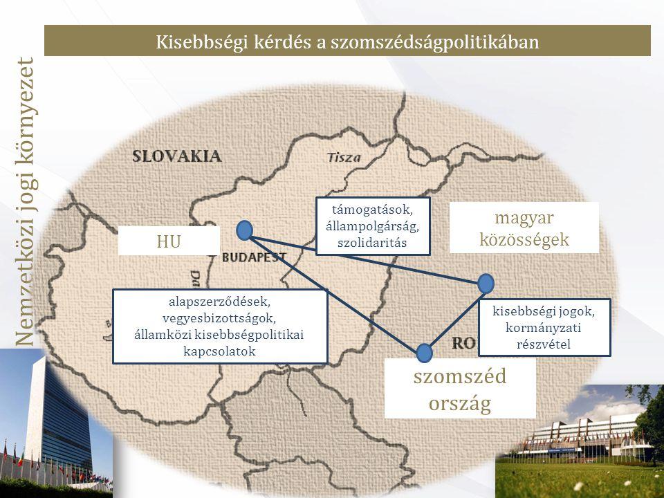 Nemzetközi jogi környezet HU magyar közösségek szomszéd ország alapszerződések, vegyesbizottságok, államközi kisebbségpolitikai kapcsolatok támogatások, állampolgárság, szolidaritás kisebbségi jogok, kormányzati részvétel Kisebbségi kérdés a szomszédságpolitikában