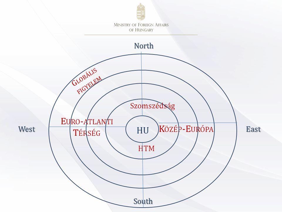 Külpolitikai prioritásaink 1.Térségpolitika 2.Euro-atlanti érdekérvényesítés 3.Globális (benne: keleti) nyitás