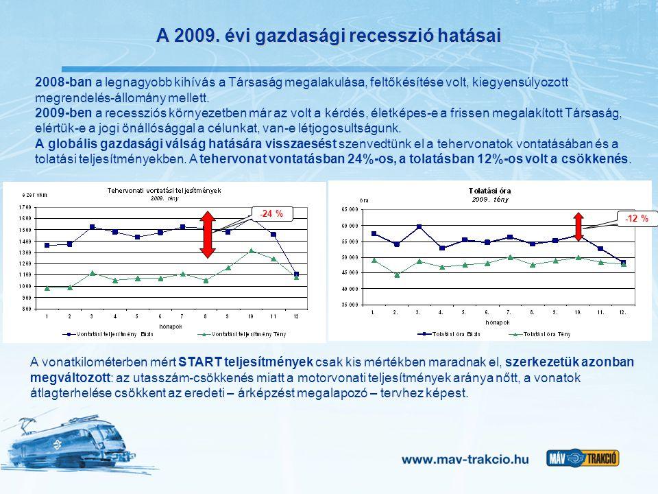 A 2009. évi gazdasági recesszió hatásai 2008-ban a legnagyobb kihívás a Társaság megalakulása, feltőkésítése volt, kiegyensúlyozott megrendelés-állomá