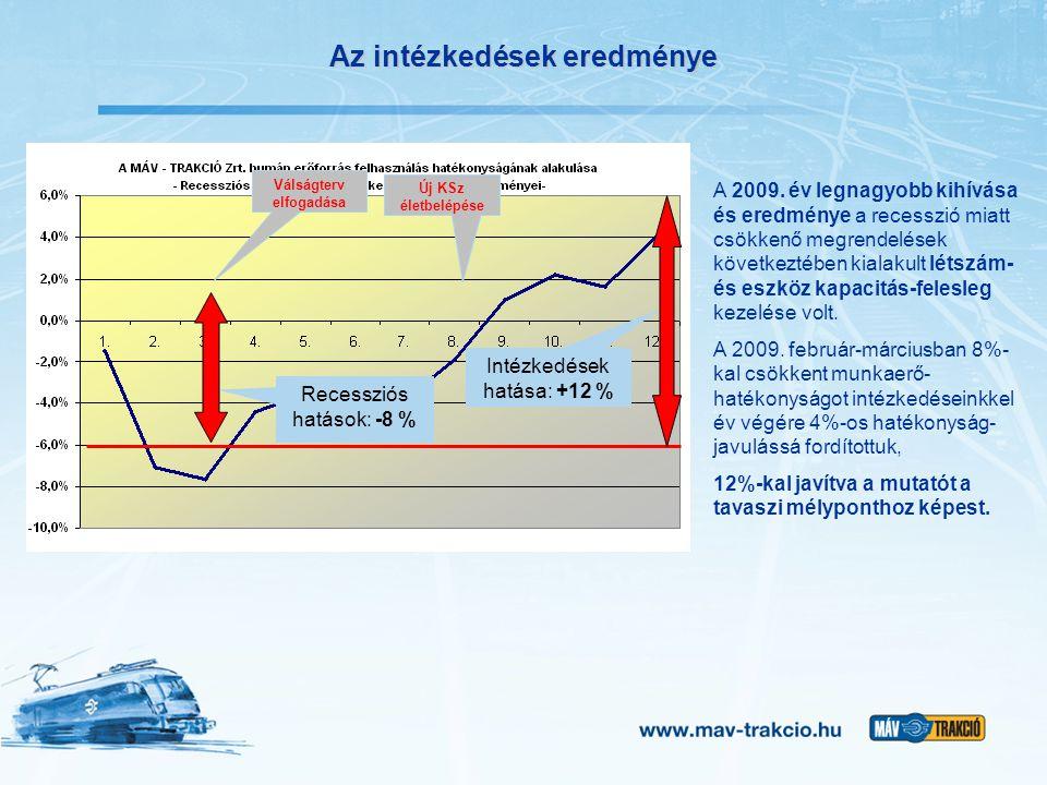 Az intézkedések eredménye Recessziós hatások: -8 % Intézkedések hatása: +12 % Új KSz életbelépése Válságterv elfogadása A 2009. év legnagyobb kihívása