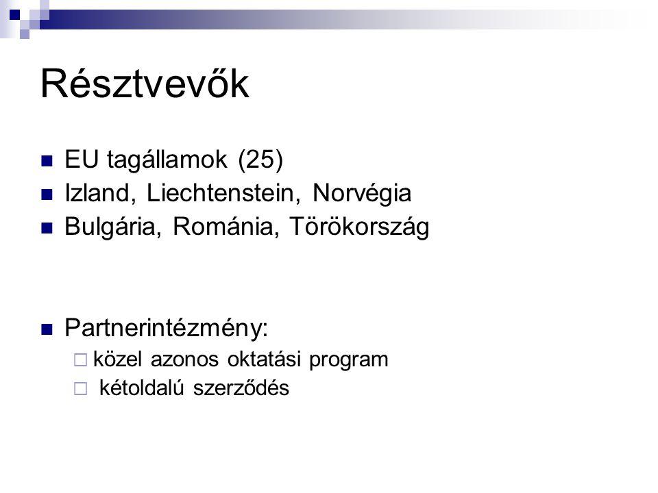 Résztvevők  EU tagállamok (25)  Izland, Liechtenstein, Norvégia  Bulgária, Románia, Törökország  Partnerintézmény:  közel azonos oktatási program  kétoldalú szerződés