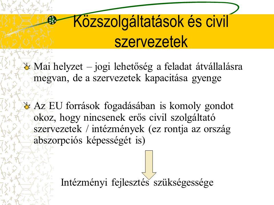 Közszolgáltatások és civil szervezetek Mai helyzet – jogi lehetőség a feladat átvállalásra megvan, de a szervezetek kapacitása gyenge Az EU források fogadásában is komoly gondot okoz, hogy nincsenek erős civil szolgáltató szervezetek / intézmények (ez rontja az ország abszorpciós képességét is) Intézményi fejlesztés szükségessége
