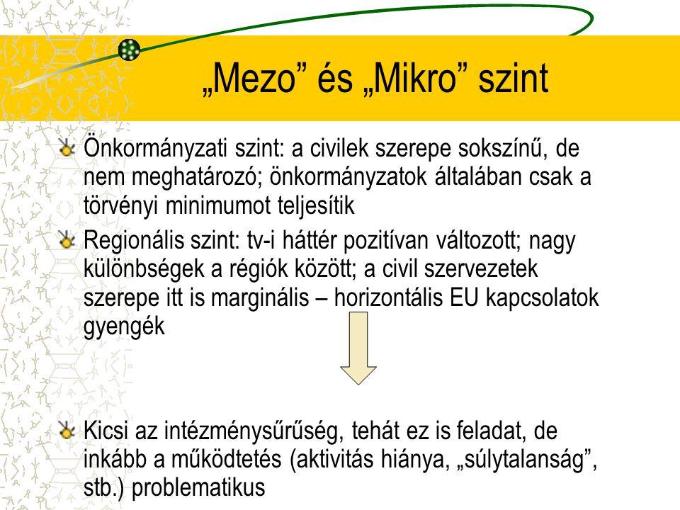 """""""Mezo és """"Mikro szint Önkormányzati szint: a civilek szerepe sokszínű, de nem meghatározó; önkormányzatok általában csak a törvényi minimumot teljesítik Regionális szint: tv-i háttér pozitívan változott; nagy különbségek a régiók között; a civil szervezetek szerepe itt is marginális – horizontális EU kapcsolatok gyengék Kicsi az intézménysűrűség, tehát ez is feladat, de inkább a működtetés (aktivitás hiánya, """"súlytalanság , stb.) problematikus"""