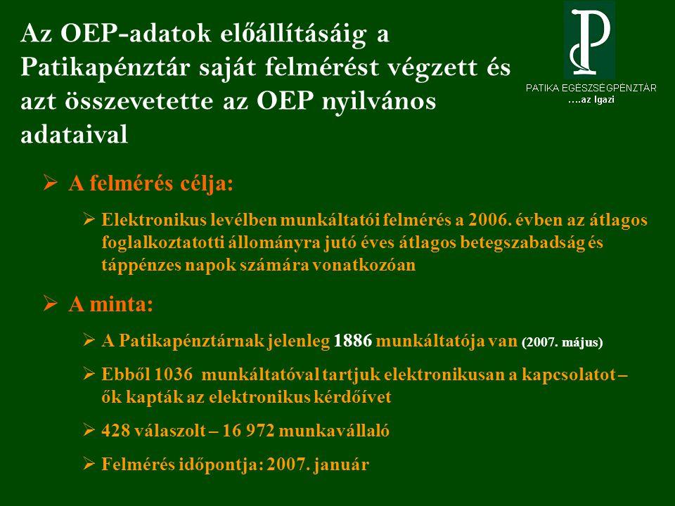 Az OEP-adatok el ő állításáig a Patikapénztár saját felmérést végzett és azt összevetette az OEP nyilvános adataival  A felmérés célja:  Elektronikus levélben munkáltatói felmérés a 2006.