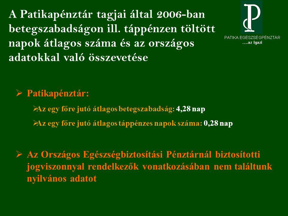 A Patikapénztár tagjai által 2006-ban betegszabadságon ill.