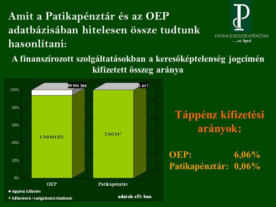 Amit a Patikapénztár és az OEP adatbázisában hitelesen össze tudtunk hasonlítani: A finanszírozott szolgáltatásokban a keresőképtelenség jogcímén kifizetett összeg aránya Táppénz kifizetési arányok: OEP: 6,06% Patikapénztár: 0,06%