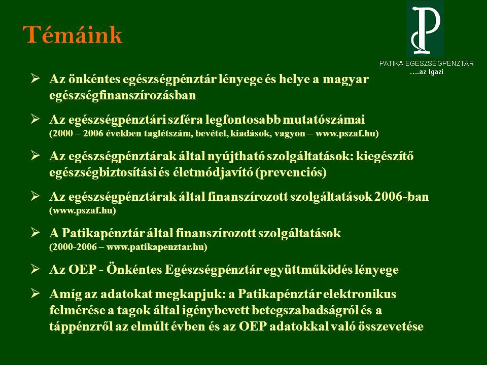 Témáink  Az önkéntes egészségpénztár lényege és helye a magyar egészségfinanszírozásban  Az egészségpénztári szféra legfontosabb mutatószámai (2000 – 2006 években taglétszám, bevétel, kiadások, vagyon – www.pszaf.hu)  Az egészségpénztárak által nyújtható szolgáltatások: kiegészítő egészségbiztosítási és életmódjavító (prevenciós)  Az egészségpénztárak által finanszírozott szolgáltatások 2006-ban (www.pszaf.hu)  A Patikapénztár által finanszírozott szolgáltatások (2000-2006 – www.patikapenztar.hu)  Az OEP - Önkéntes Egészségpénztár együttműködés lényege  Amíg az adatokat megkapjuk: a Patikapénztár elektronikus felmérése a tagok által igénybevett betegszabadságról és a táppénzről az elmúlt évben és az OEP adatokkal való összevetése