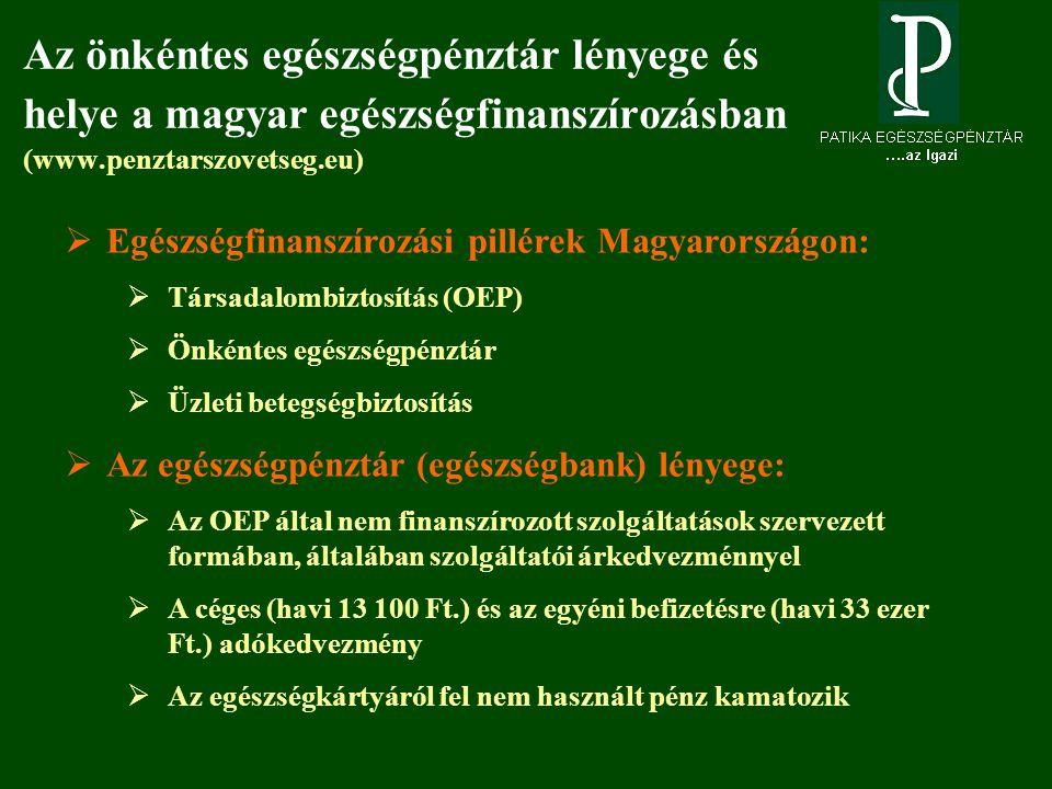 Az önkéntes egészségpénztár lényege és helye a magyar egészségfinanszírozásban (www.penztarszovetseg.eu)  Egészségfinanszírozási pillérek Magyarországon:  Társadalombiztosítás (OEP)  Önkéntes egészségpénztár  Üzleti betegségbiztosítás  Az egészségpénztár (egészségbank) lényege:  Az OEP által nem finanszírozott szolgáltatások szervezett formában, általában szolgáltatói árkedvezménnyel  A céges (havi 13 100 Ft.) és az egyéni befizetésre (havi 33 ezer Ft.) adókedvezmény  Az egészségkártyáról fel nem használt pénz kamatozik