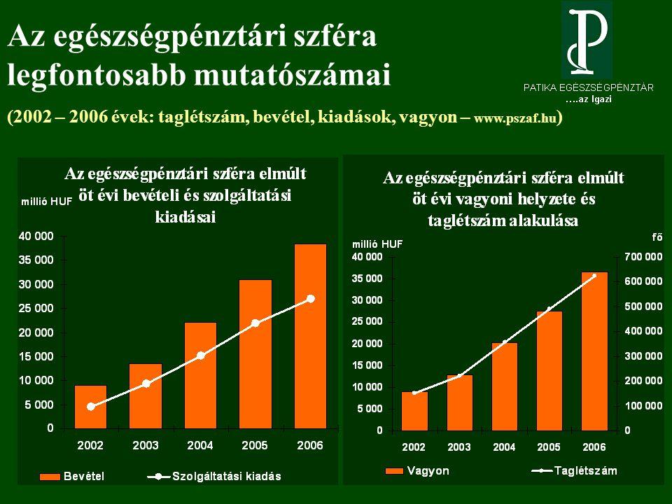 Az egészségpénztári szféra legfontosabb mutatószámai (2002 – 2006 évek: taglétszám, bevétel, kiadások, vagyon – www.pszaf.hu )