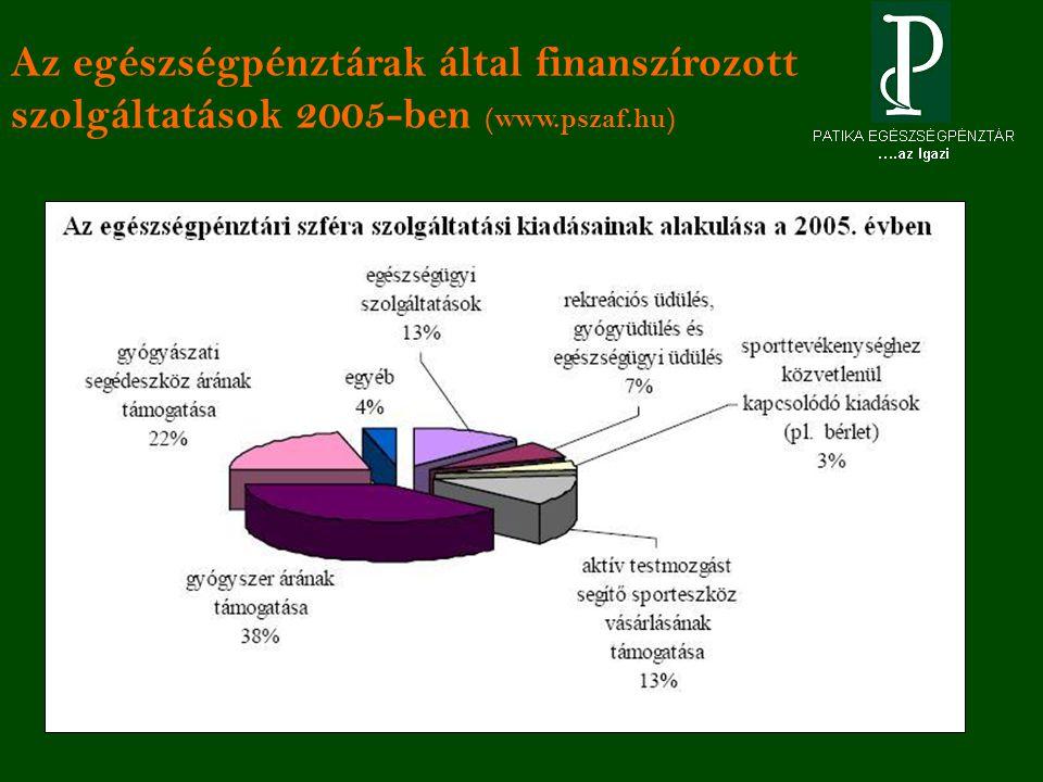Az egészségpénztárak által finanszírozott szolgáltatások 2005-ben (www.pszaf.hu)