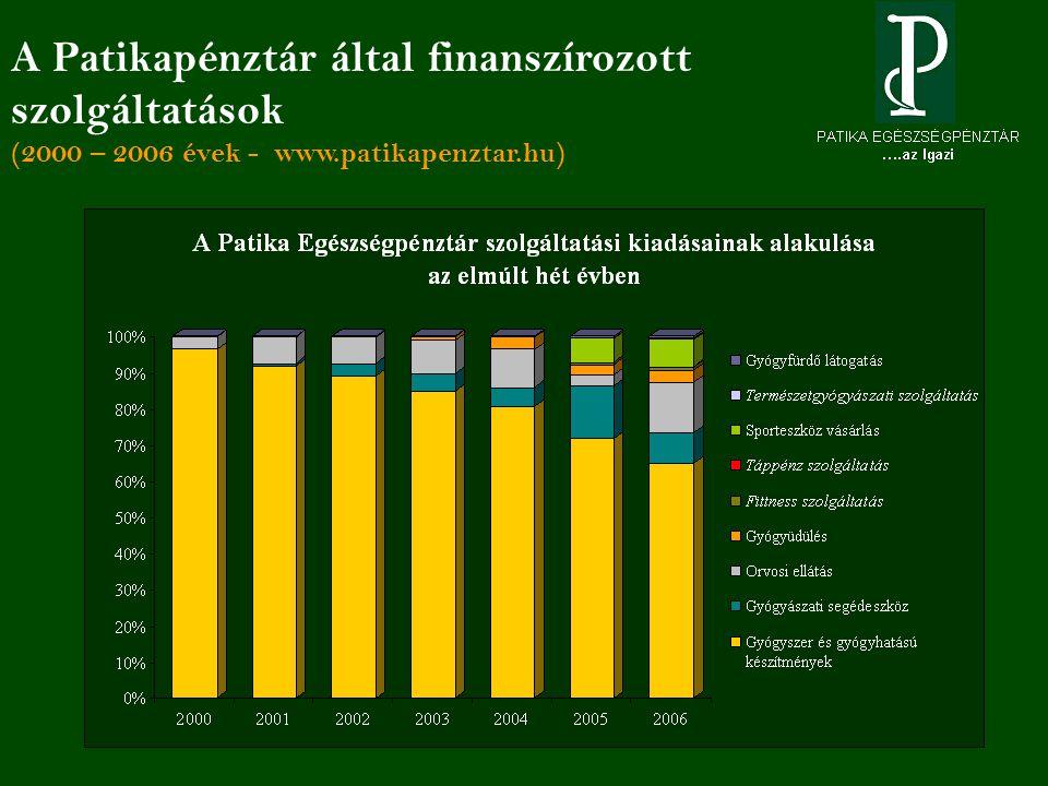A Patikapénztár által finanszírozott szolgáltatások (2000 – 2006 évek - www.patikapenztar.hu)