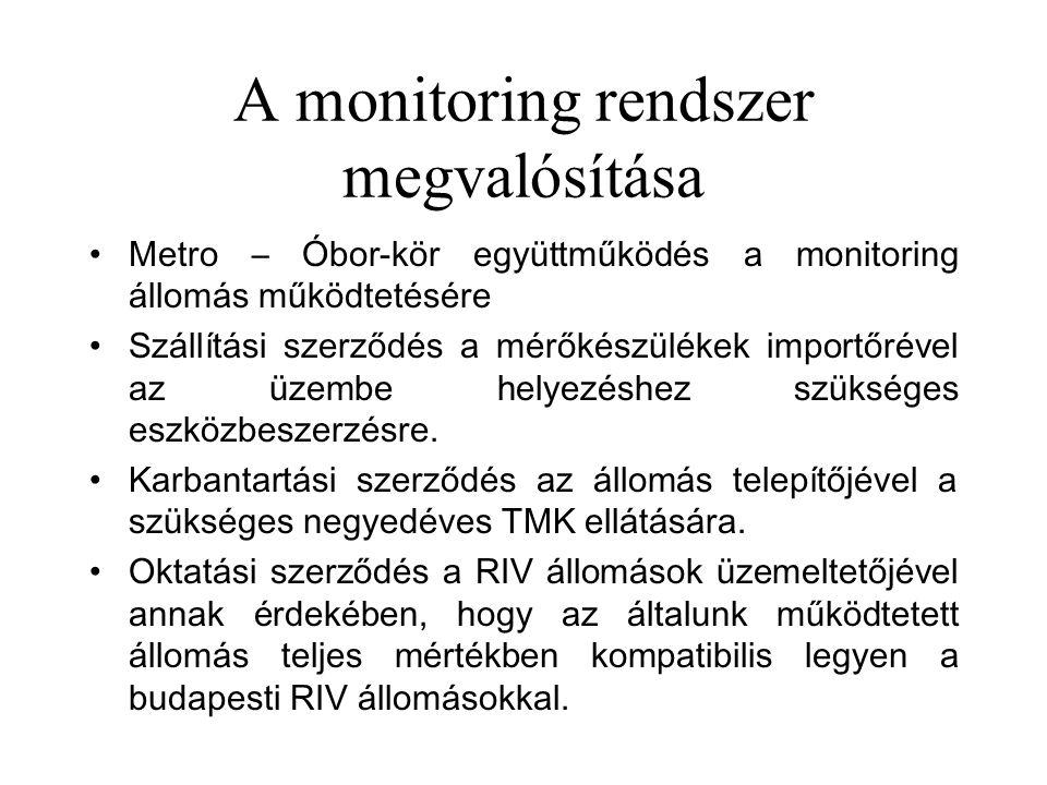 A monitoring rendszer megvalósítása •Metro – Óbor-kör együttműködés a monitoring állomás működtetésére •Szállítási szerződés a mérőkészülékek importőrével az üzembe helyezéshez szükséges eszközbeszerzésre.