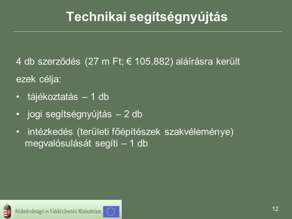 12 Technikai segítségnyújtás 4 db szerződés (27 m Ft; € 105.882) aláírásra került ezek célja: • tájékoztatás – 1 db • jogi segítségnyújtás – 2 db • intézkedés (területi főépítészek szakvéleménye) megvalósulását segíti – 1 db