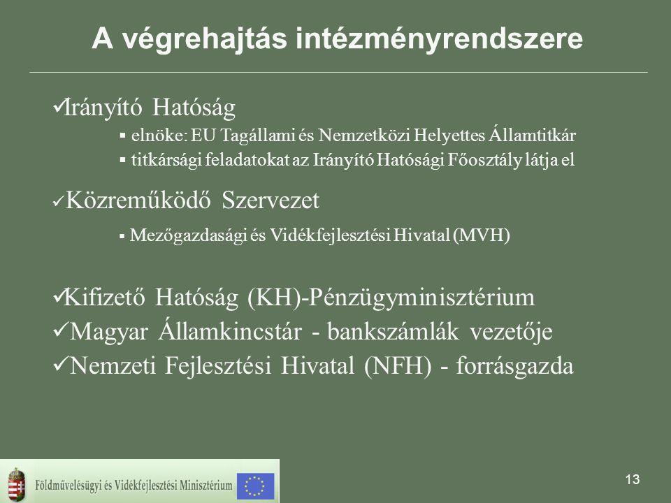 13 A végrehajtás intézményrendszere  Irányító Hatóság  elnöke: EU Tagállami és Nemzetközi Helyettes Államtitkár  titkársági feladatokat az Irányító Hatósági Főosztály látja el  Közreműködő Szervezet  Mezőgazdasági és Vidékfejlesztési Hivatal (MVH)  Kifizető Hatóság (KH)-Pénzügyminisztérium  Magyar Államkincstár - bankszámlák vezetője  Nemzeti Fejlesztési Hivatal (NFH) - forrásgazda