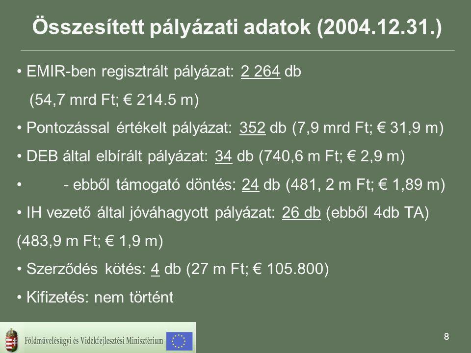 8 Összesített pályázati adatok (2004.12.31.) • EMIR-ben regisztrált pályázat: 2 264 db (54,7 mrd Ft; € 214.5 m) • Pontozással értékelt pályázat: 352 db (7,9 mrd Ft; € 31,9 m) • DEB által elbírált pályázat: 34 db (740,6 m Ft; € 2,9 m) •- ebből támogató döntés: 24 db (481, 2 m Ft; € 1,89 m) • IH vezető által jóváhagyott pályázat: 26 db (ebből 4db TA) (483,9 m Ft; € 1,9 m) • Szerződés kötés: 4 db (27 m Ft; € 105.800) • Kifizetés: nem történt