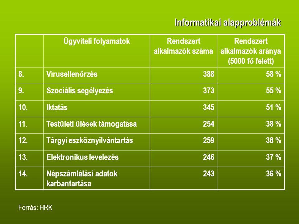 Informatikai alapproblémák Ügyviteli folyamatokRendszert alkalmazók száma Rendszert alkalmazók aránya (5000 fő felett) 8.Vírusellenőrzés38858 % 9.Szociális segélyezés37355 % 10.Iktatás34551 % 11.Testületi ülések támogatása25438 % 12.Tárgyi eszköznyilvántartás25938 % 13.Elektronikus levelezés24637 % 14.Népszámlálási adatok karbantartása 24336 % Forrás: HRK